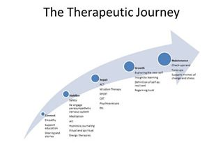 The therapeutic journey
